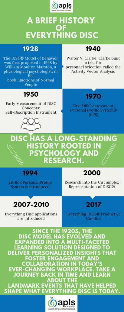 APLS Group infographic showing the history of Everything DiSC